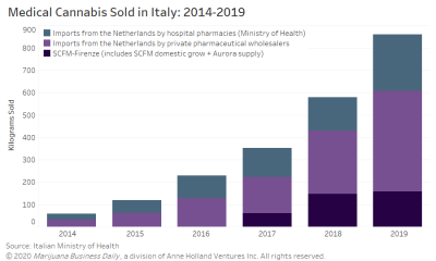 Bar chart depicts sales of medical cannabis in Italy in 2019